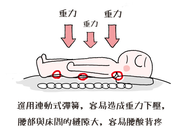 睡太久累|床墊推薦