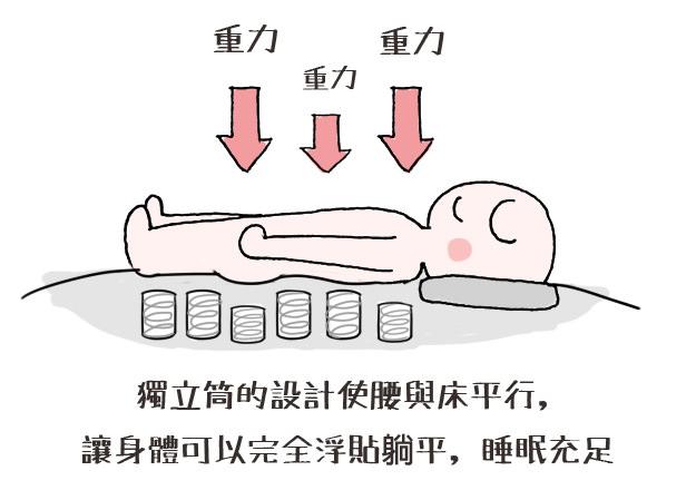 買床墊|彈簧床墊類型